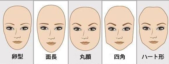 顔の形と性格