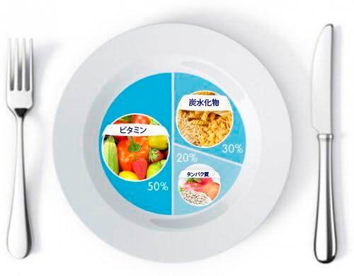 体重を減らすための食事の割合