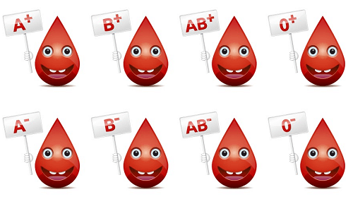 血液型の分類